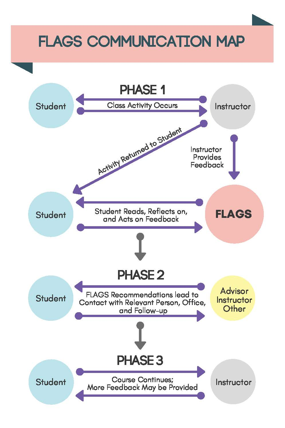 In Phase 1, Class activity occurs between Student and Instructor during which time the Instructor provides feedback to FLAGS roster. Leading to Phase 2, FLAGS Recommendations to the Student leads to reciprocated contact with relevant follow-up person or unit. This guides Student and Instructor to Phase 3 where they continue coursework with possibly more feedback provided throughout the semester.